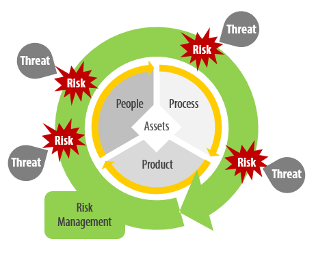 Cybersecurity Risk Management Diagram