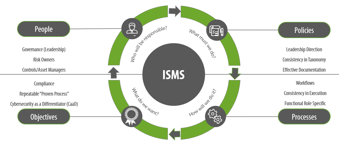 Information Security Management System Model
