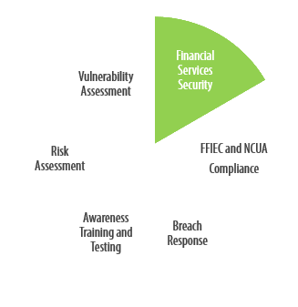 Pie Chart of Cybersecurity Solutions for Financial Services