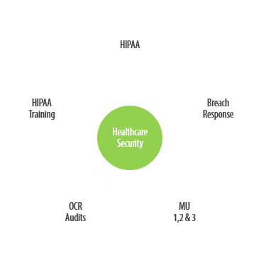 Components of Healthcare Cybersecurity
